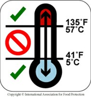 Image of a temperature gauge